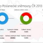 Volby 2013 aplikace pro Windows 8 - screenshot 2