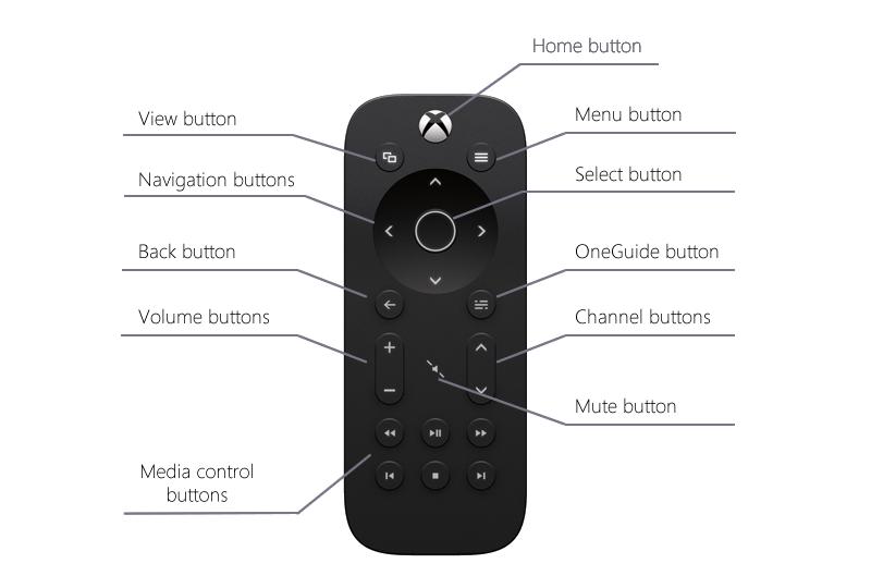 Xbox Media Controller - buttons